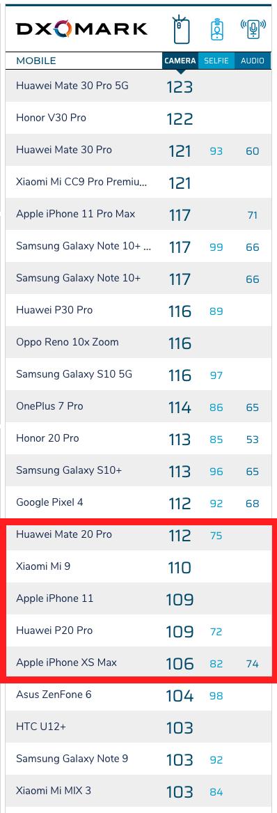 Dxomark Iphone 11 Score Img 9