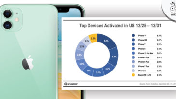 Iphone Dominates Christmas Activations Top 9