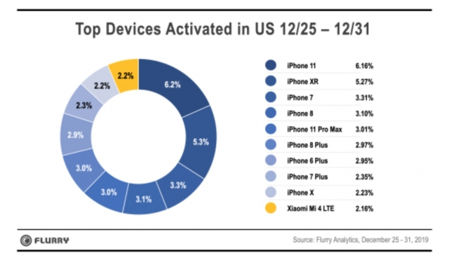 Iphone Dominates Christmas Activations Top 9 Img 1