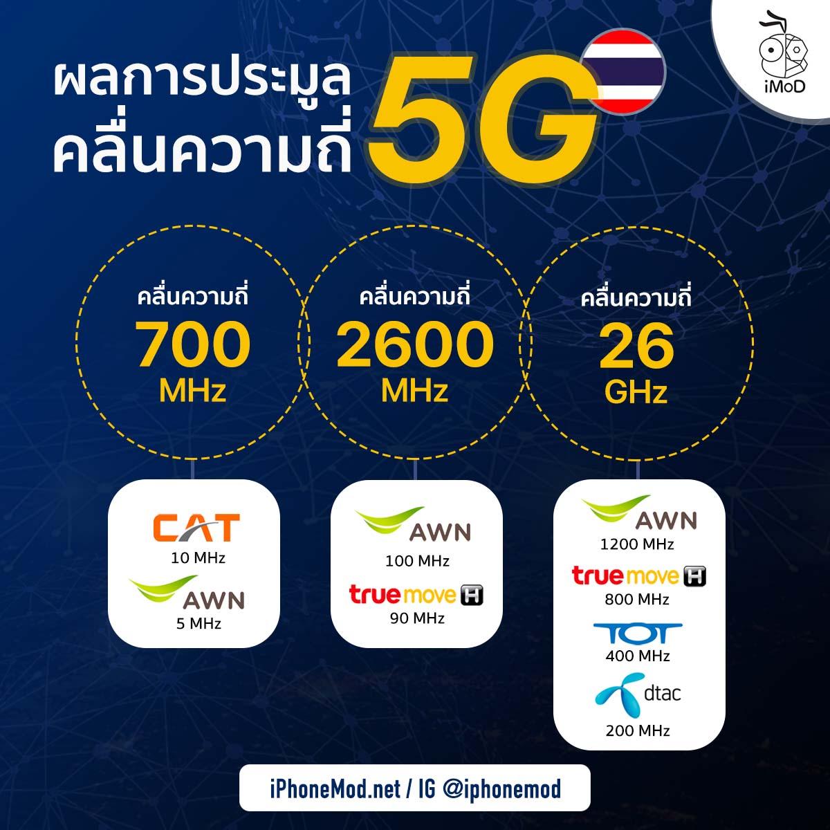 5g Auction Thailand Final