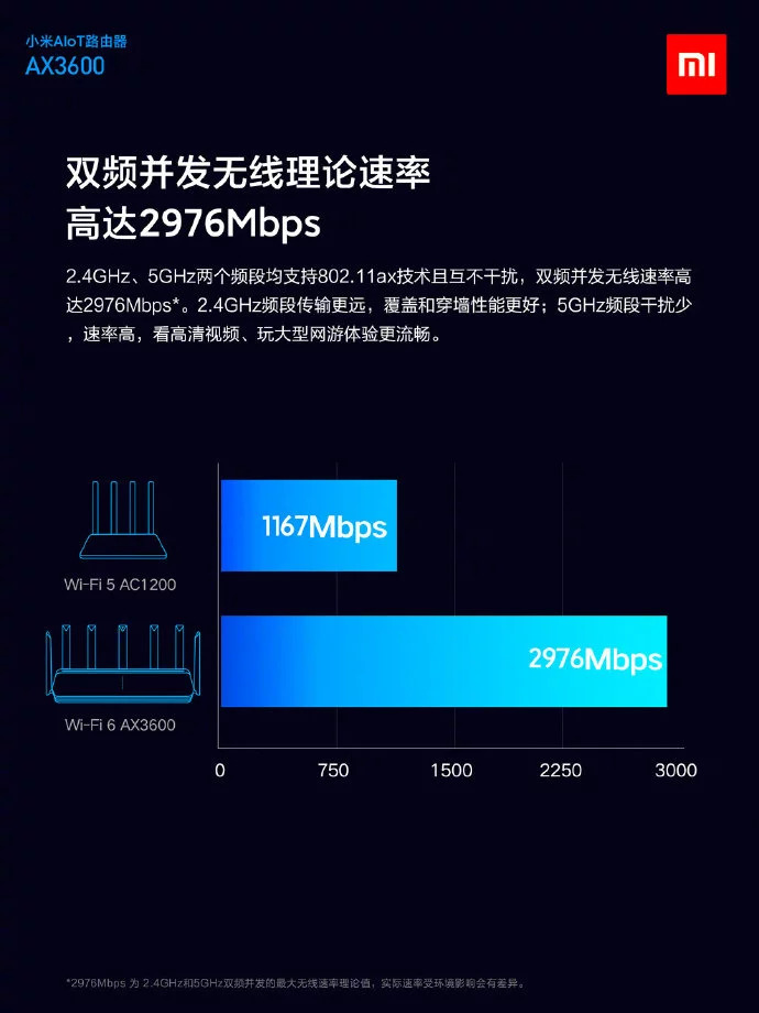 Mi Aiot Router Ax3600 2976 Mbps