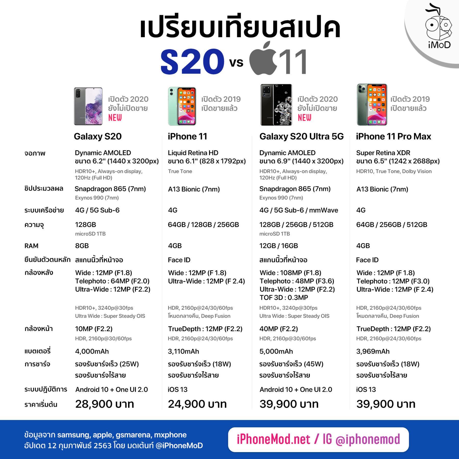 Iphone 11 Vs Samsung Galaxy S20 Series
