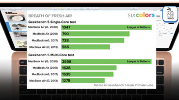Macbook Air 2020 Quad Core I5 Faster Than 2018 2019 Model 76 Percent Benchmarks